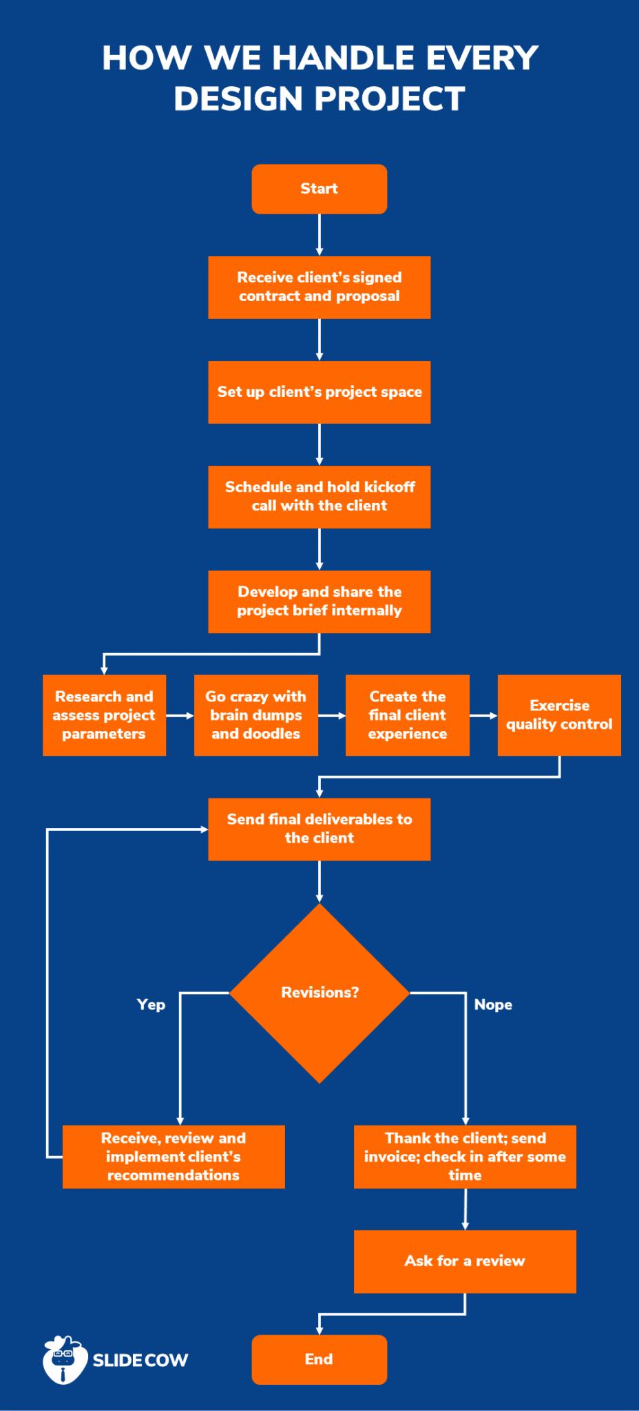 A flowchart to describe Slide Cow's design management process.